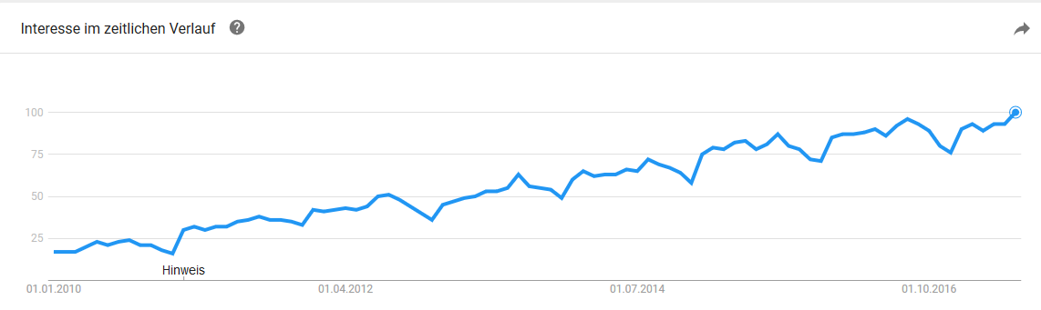 Google Trends Immobilien SEO
